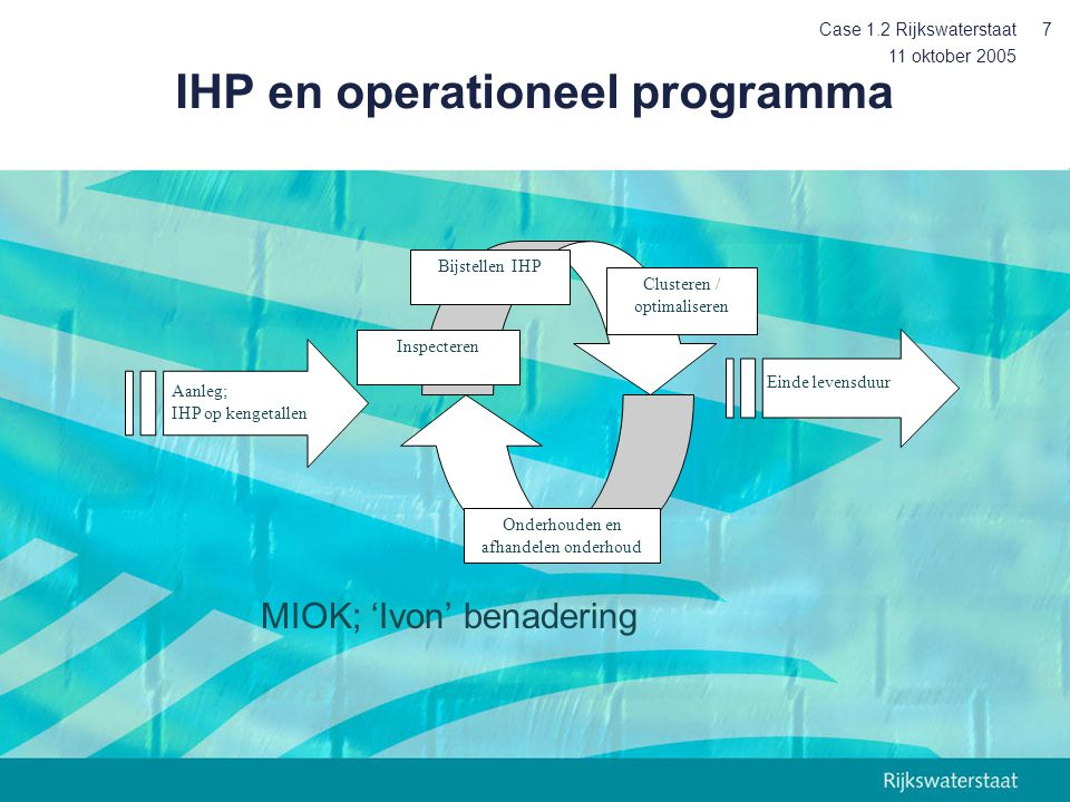 IHP en operationeel programma