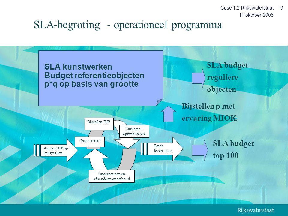 SLA kunstwerken Budget referentieobjecten p*q op basis van grootte