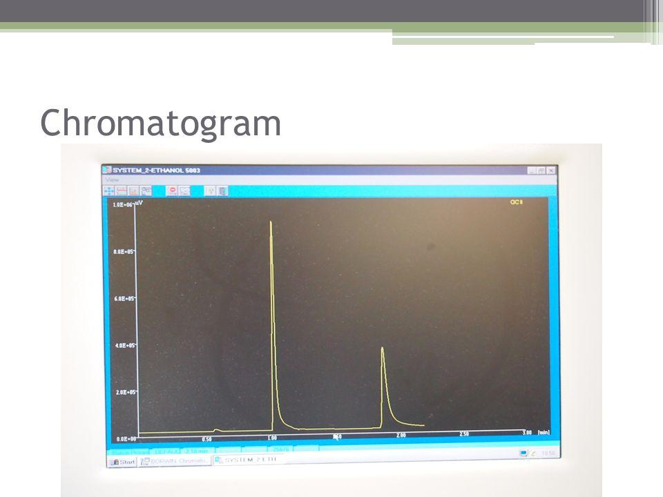 Chromatogram 1e piek: Ethanol. 2e piek: 1-propanol