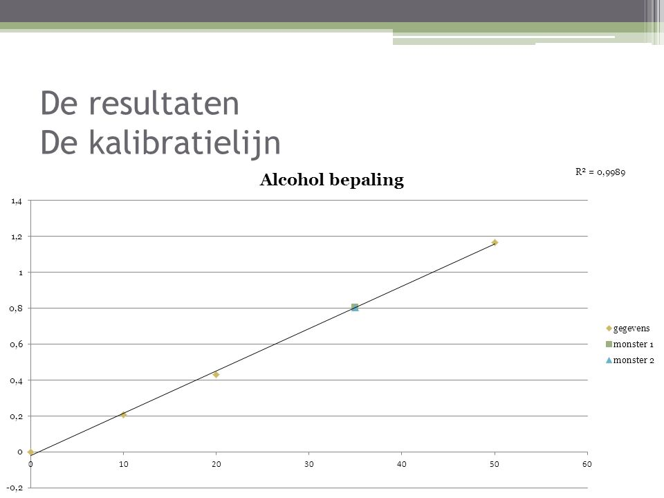De resultaten De kalibratielijn