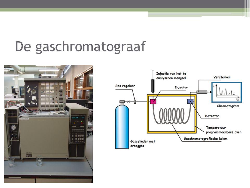 De gaschromatograaf