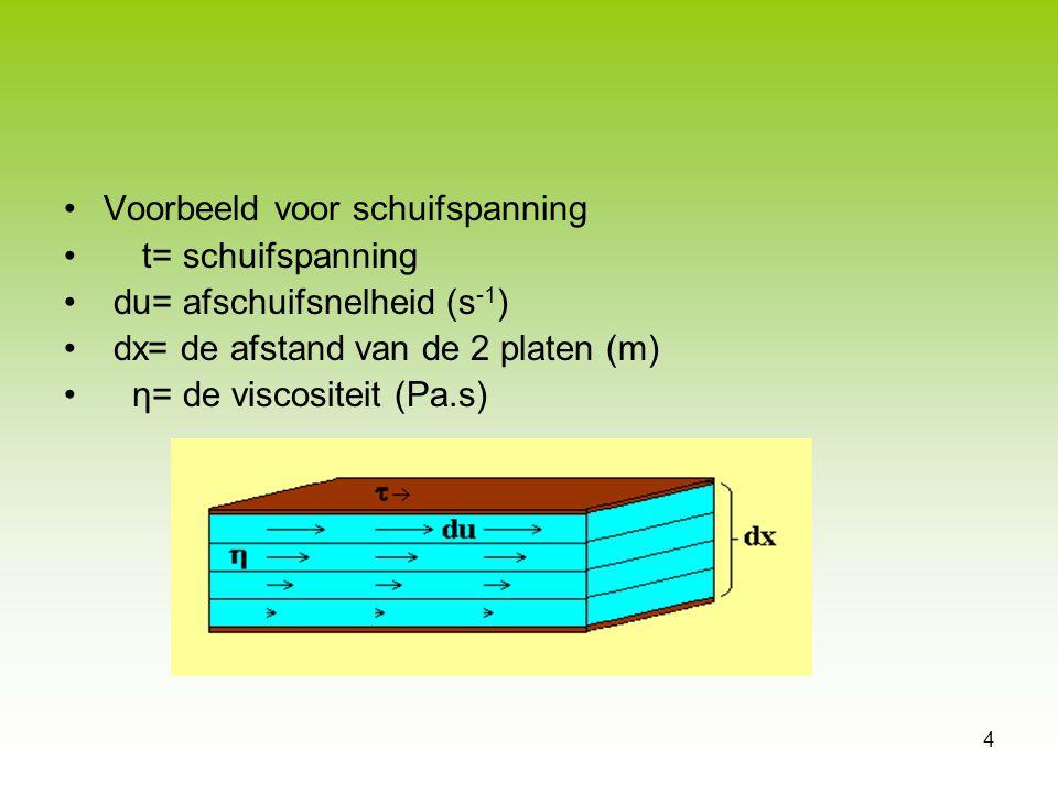 Voorbeeld voor schuifspanning