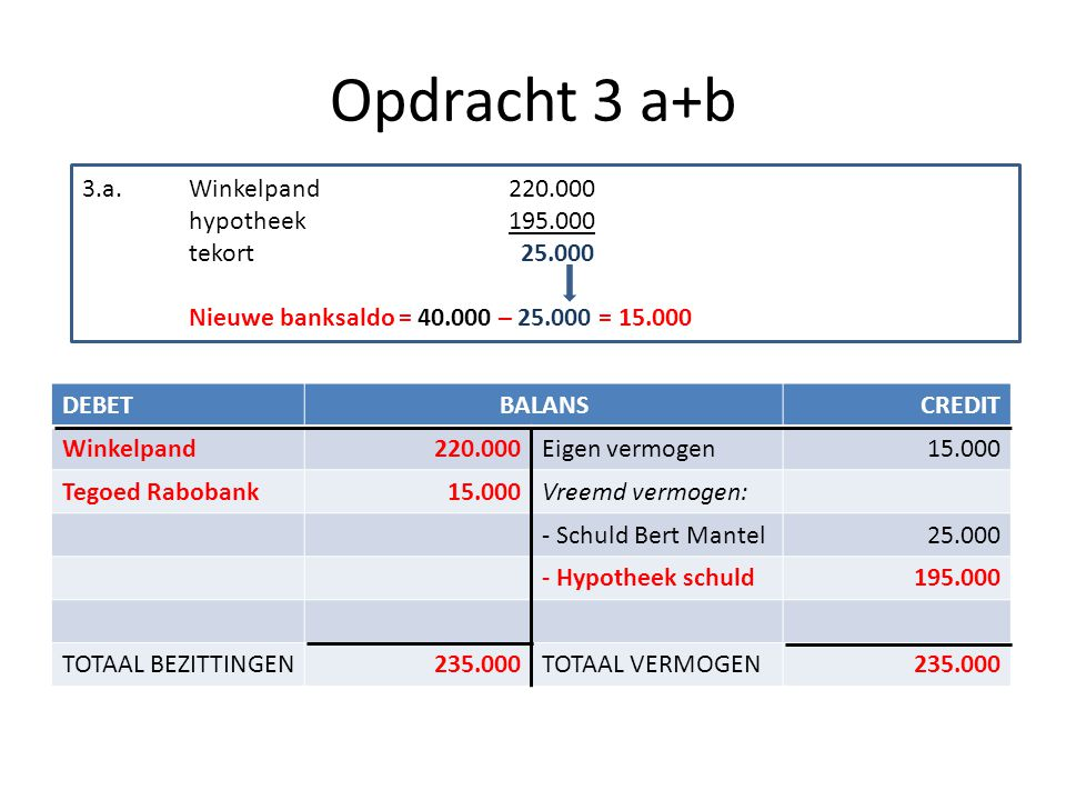 Opdracht 3 a+b 3.a. Winkelpand 220.000 hypotheek 195.000 tekort 25.000