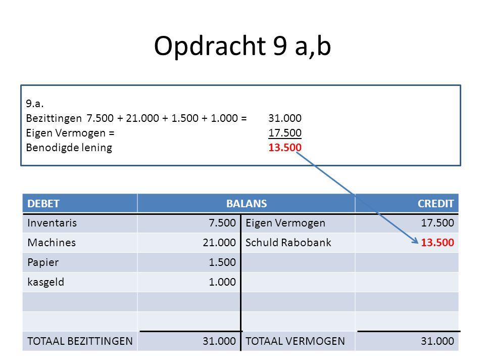 Opdracht 9 a,b 9.a. Bezittingen 7.500 + 21.000 + 1.500 + 1.000 = 31.000. Eigen Vermogen = 17.500.