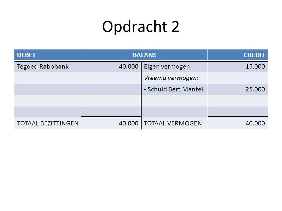 Opdracht 2 DEBET BALANS CREDIT Tegoed Rabobank 40.000 Eigen vermogen