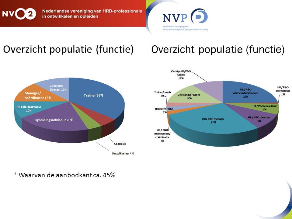 Overzicht populatie (functie)