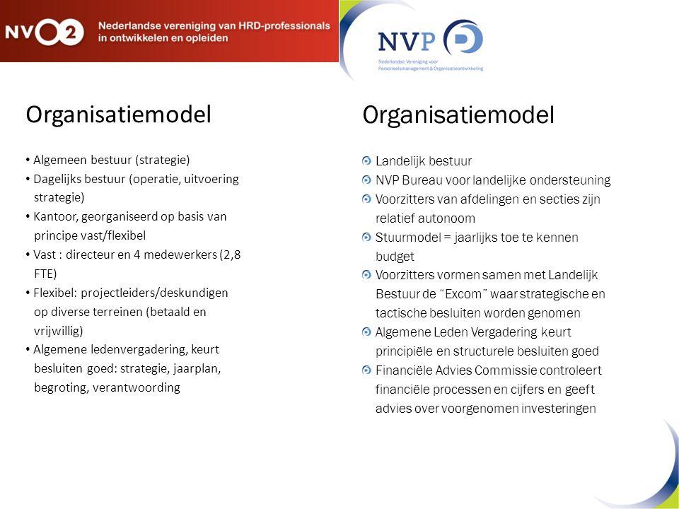 Organisatiemodel Organisatiemodel Algemeen bestuur (strategie)
