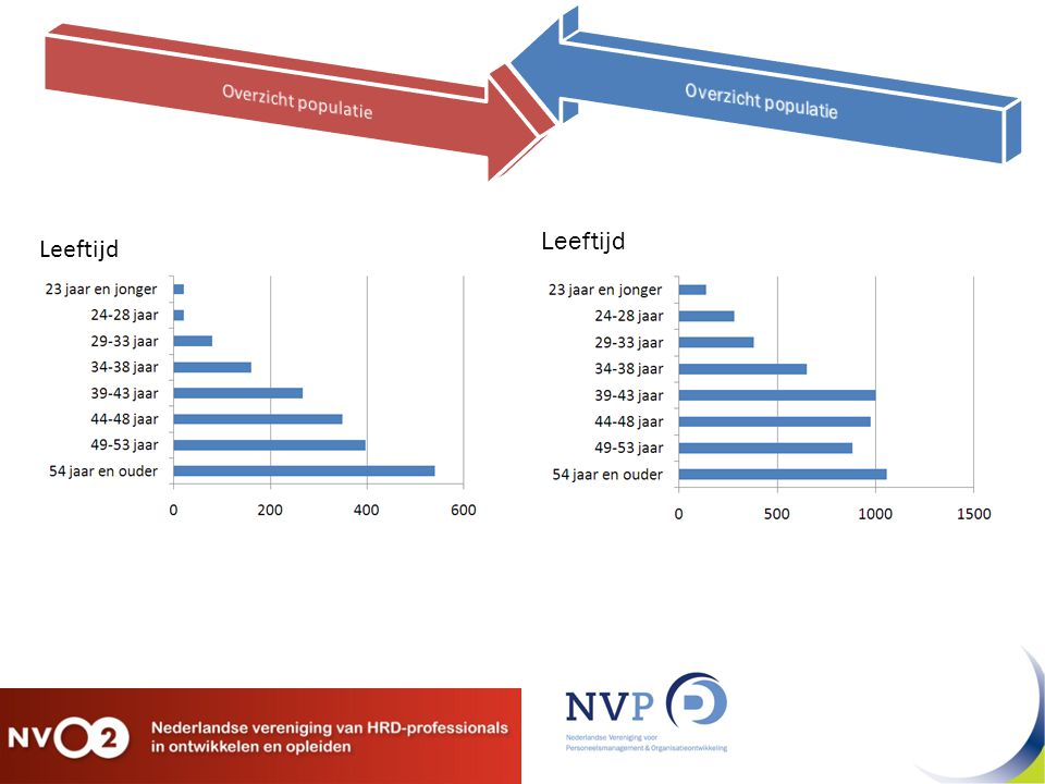 Overzicht populatie Overzicht populatie Leeftijd Leeftijd