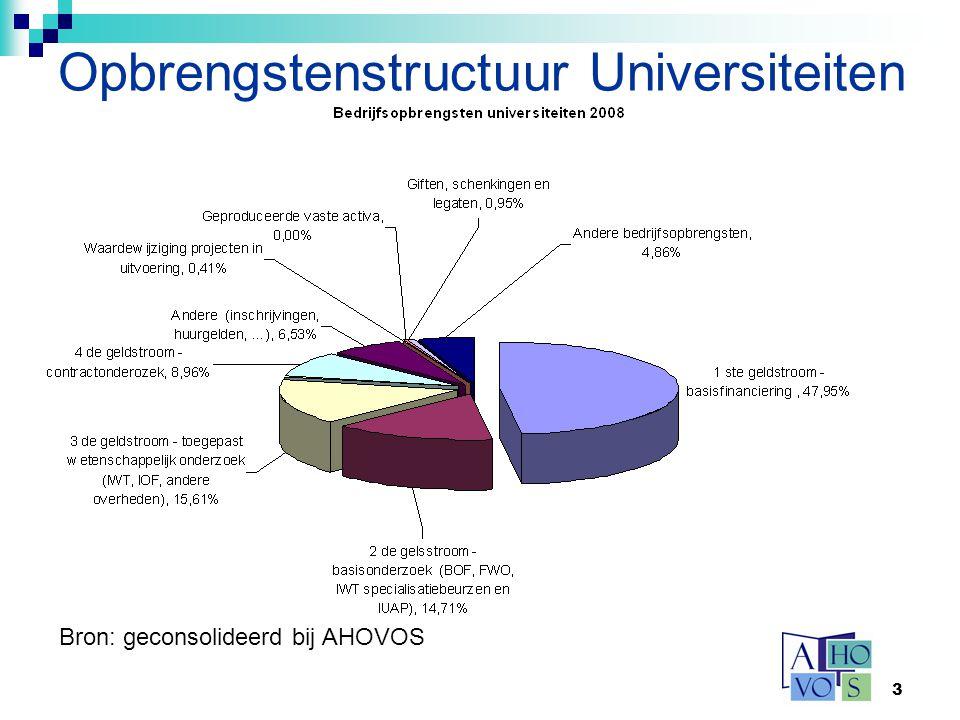 Opbrengstenstructuur Universiteiten
