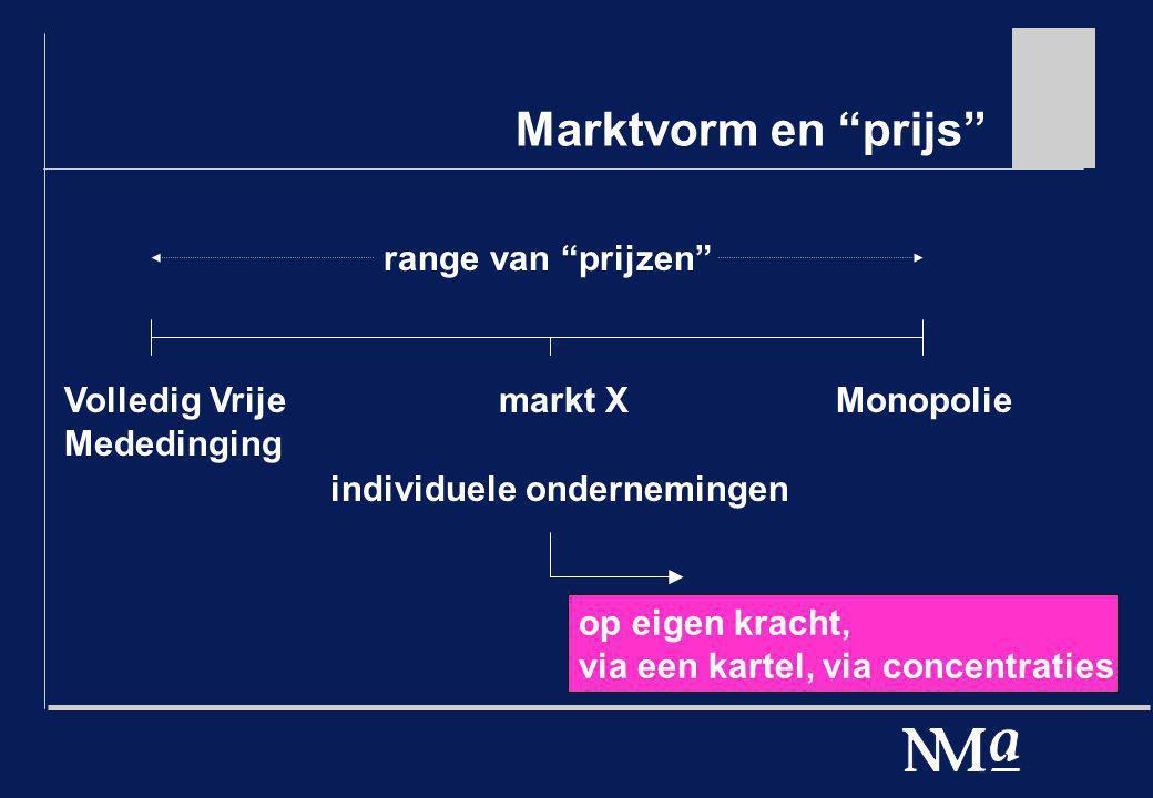 Marktvorm en prijs range van prijzen Volledig Vrije Mededinging