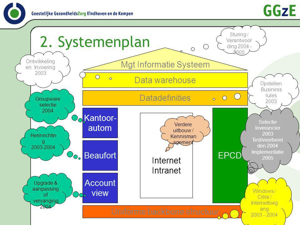 2. Systemenplan Mgt Informatie Systeem Data warehouse Datadefinities