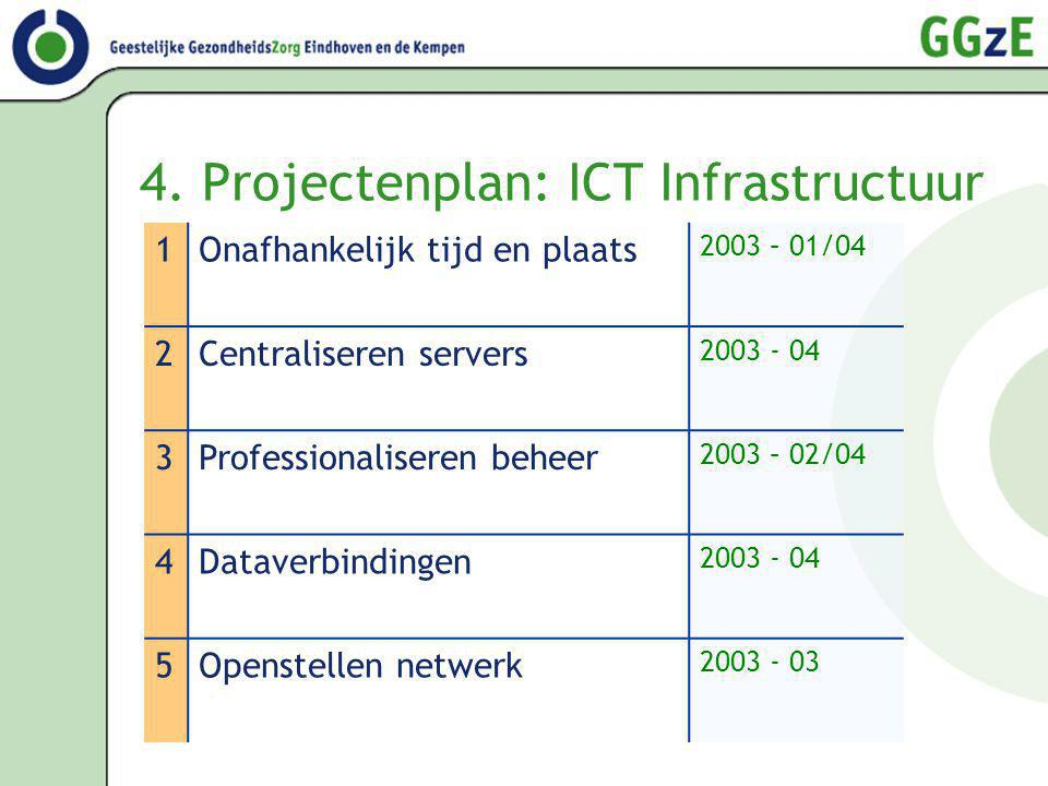 4. Projectenplan: ICT Infrastructuur