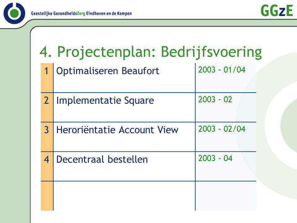 4. Projectenplan: Bedrijfsvoering