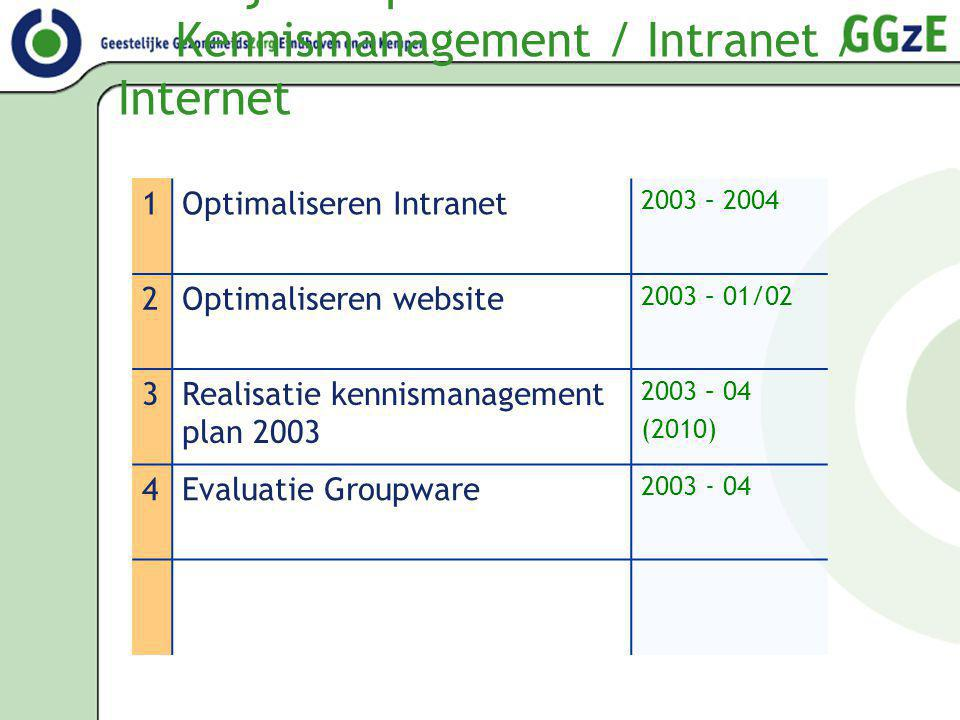 4. Projectenplan: Kennismanagement / Intranet / Internet