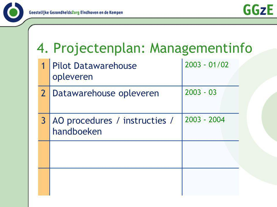 4. Projectenplan: Managementinfo