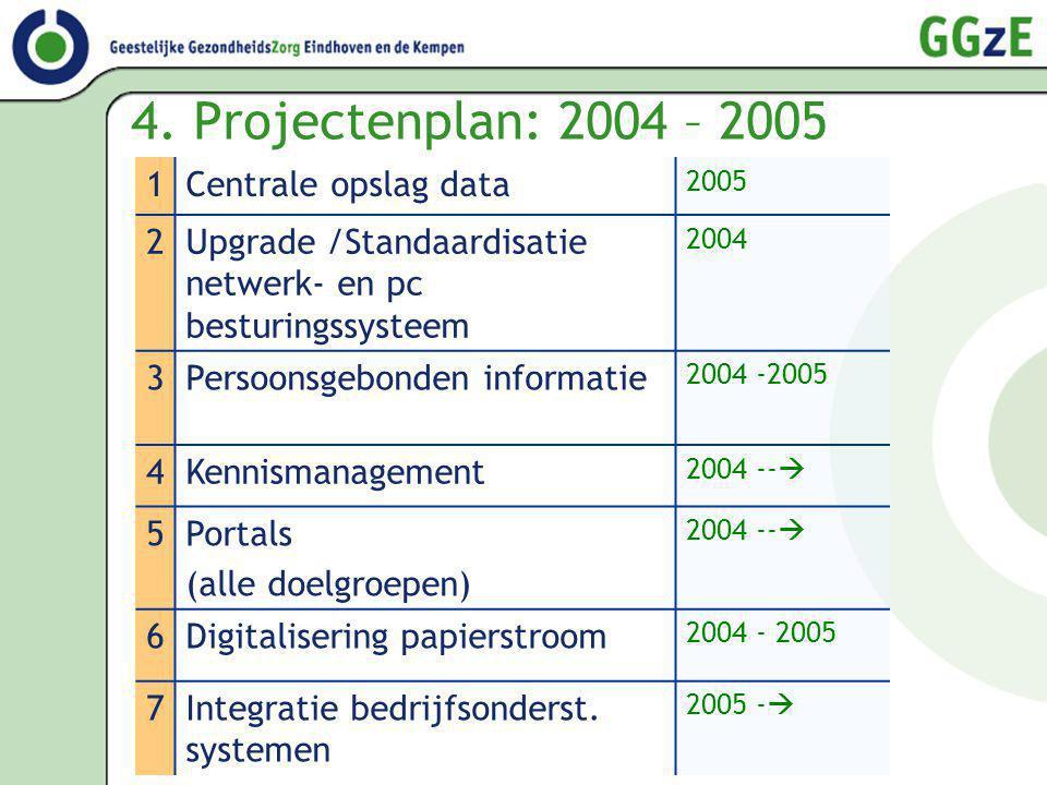 4. Projectenplan: 2004 – 2005 1 Centrale opslag data 2
