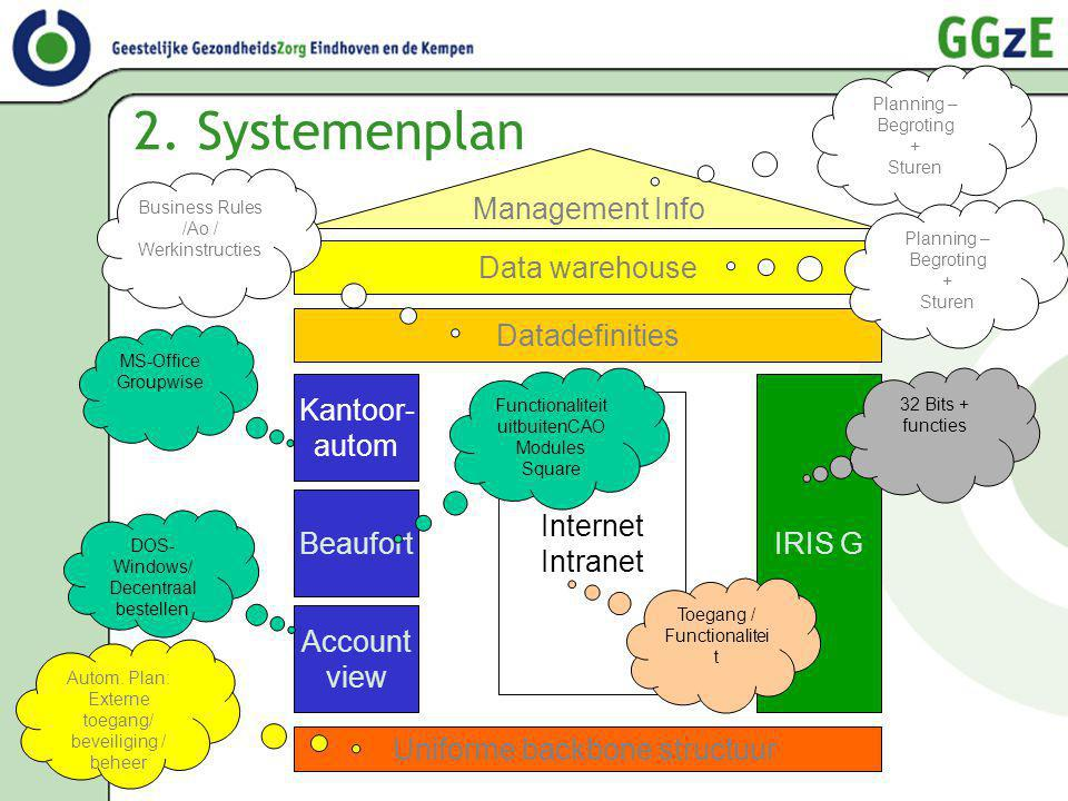 2. Systemenplan Management Info Data warehouse Datadefinities Kantoor-