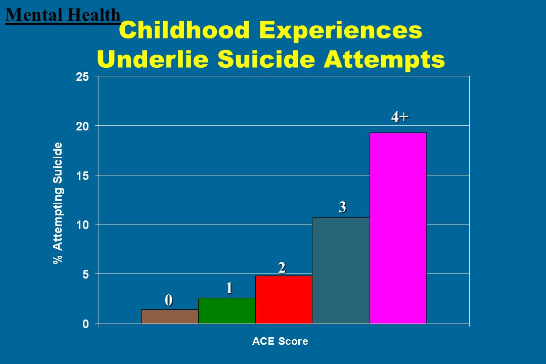 Childhood Experiences Underlie Suicide Attempts