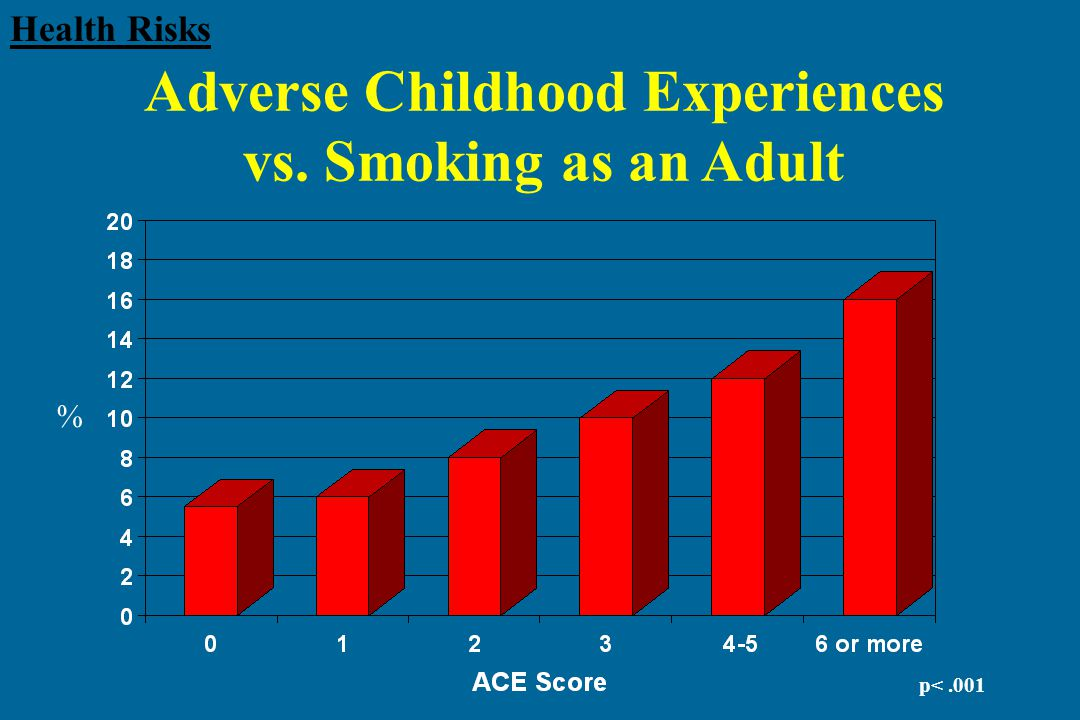 Adverse Childhood Experiences vs. Smoking as an Adult