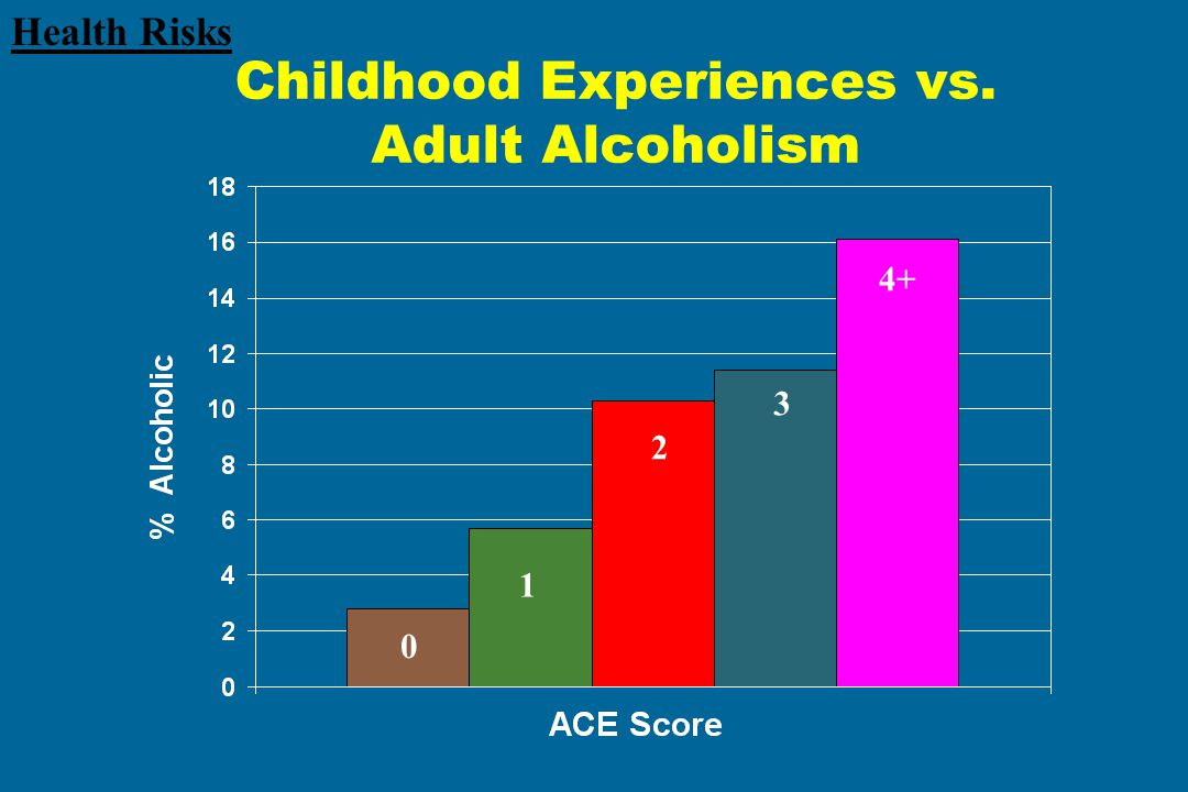 Childhood Experiences vs. Adult Alcoholism