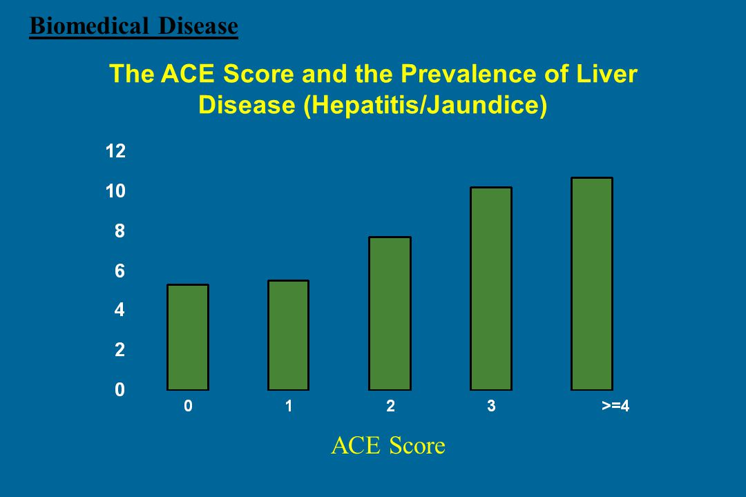 The ACE Score and the Prevalence of Liver Disease (Hepatitis/Jaundice)