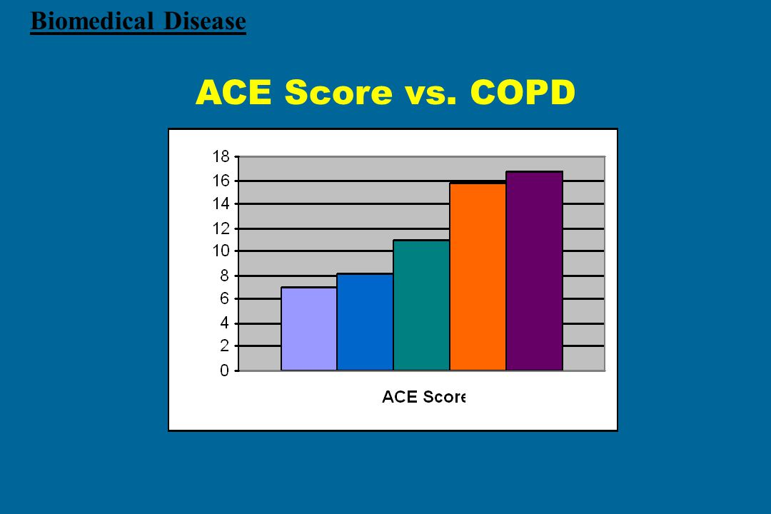 ACE Score vs. COPD Biomedical Disease 0 1 2 3 4