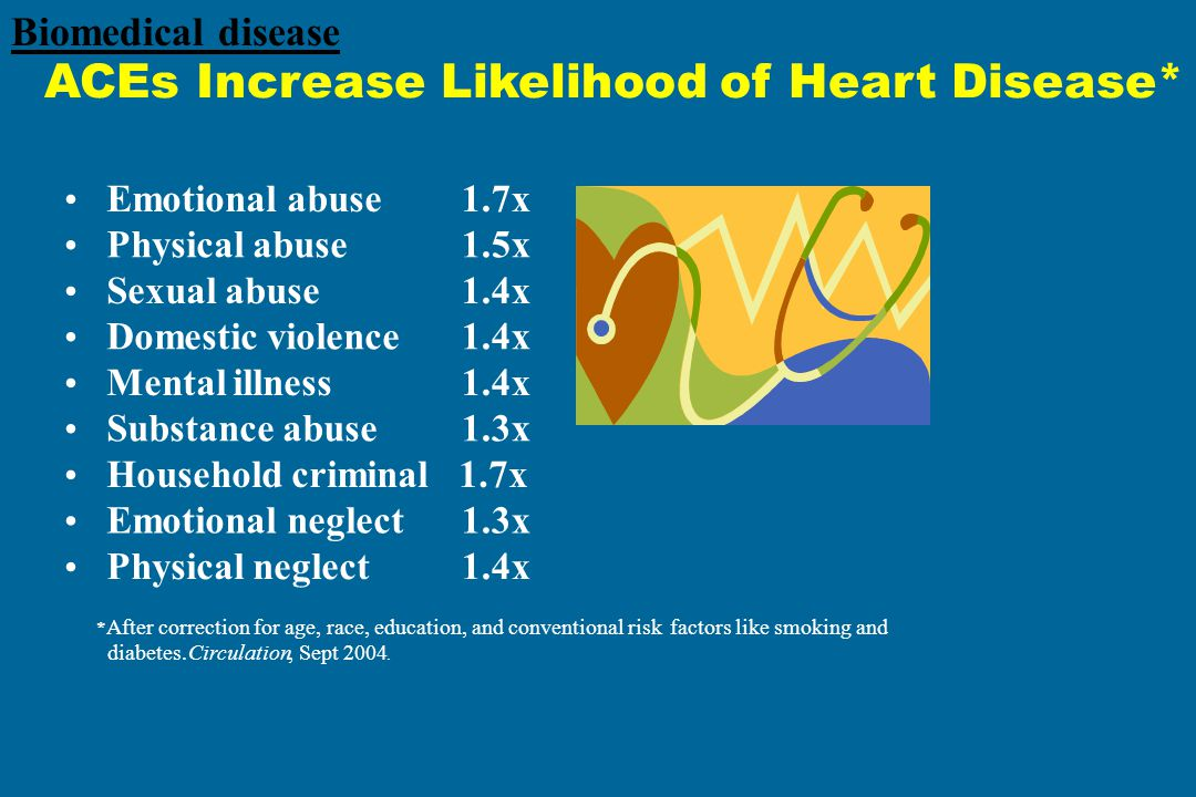 ACEs Increase Likelihood of Heart Disease*