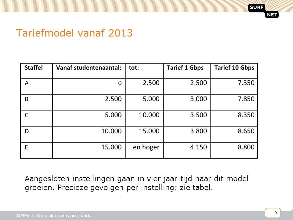 Tariefmodel vanaf 2013 Aangesloten instellingen gaan in vier jaar tijd naar dit model groeien. Precieze gevolgen per instelling: zie tabel.
