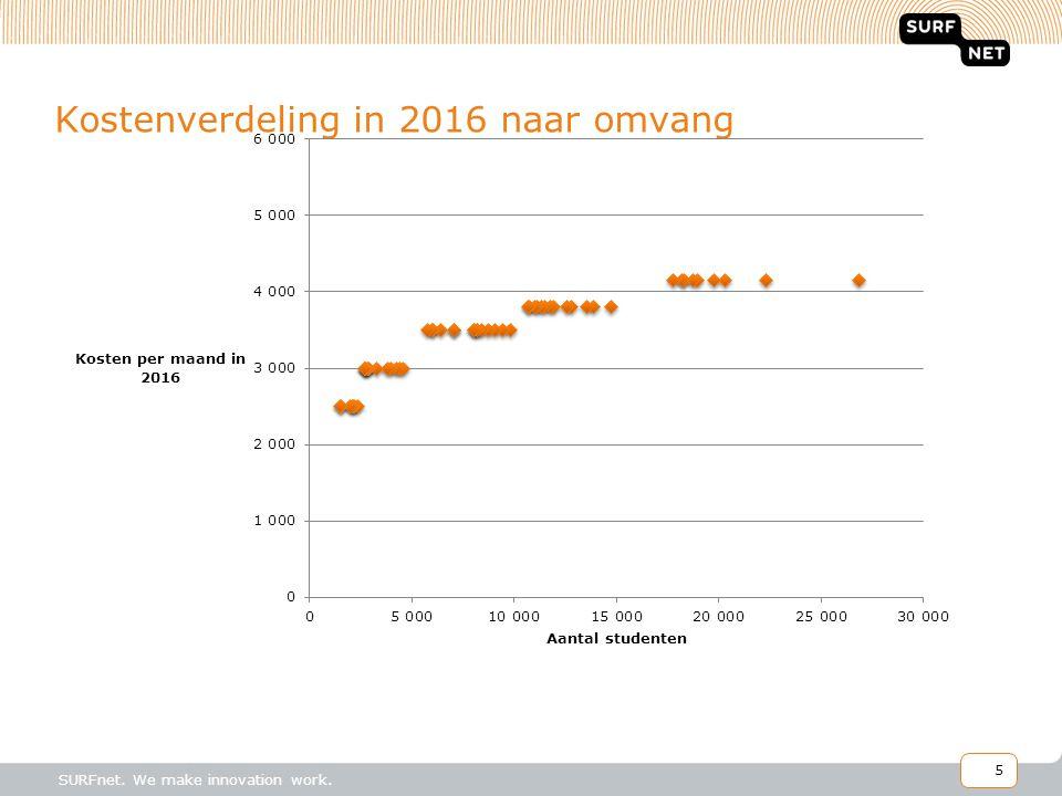 Kostenverdeling in 2016 naar omvang