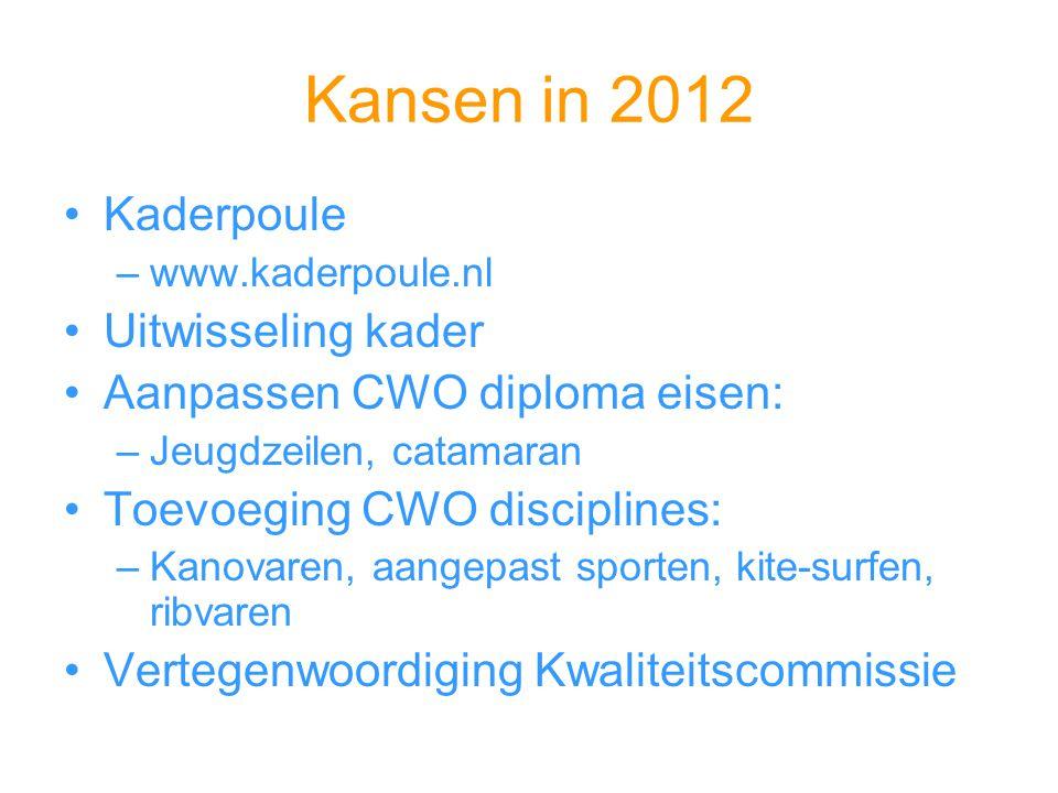Kansen in 2012 Kaderpoule Uitwisseling kader