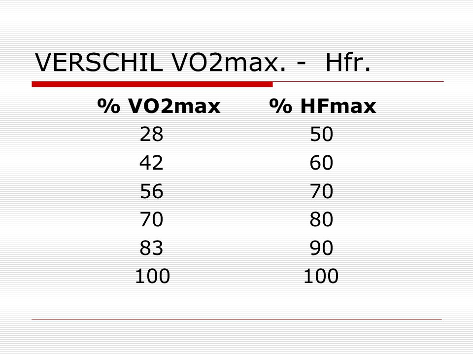 VERSCHIL VO2max. - Hfr. % VO2max % HFmax 28 50 42 60 56 70 70 80 83 90