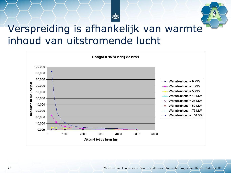 Verspreiding is afhankelijk van warmte inhoud van uitstromende lucht