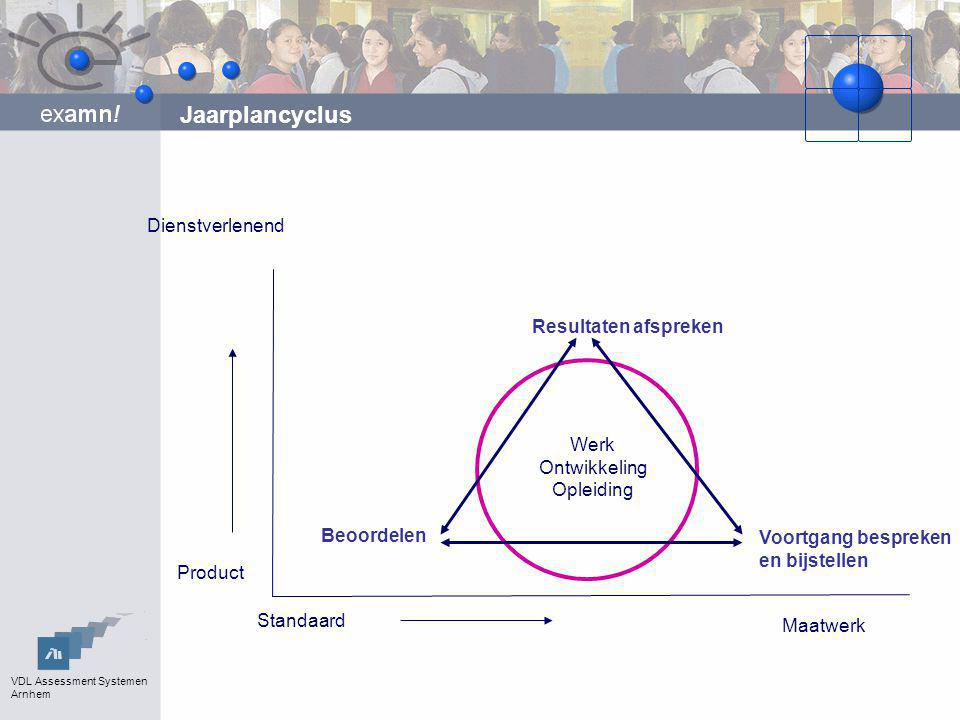 Jaarplancyclus Dienstverlenend Resultaten afspreken Werk Ontwikkeling