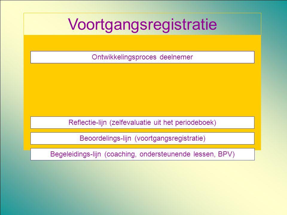 Voortgangsregistratie