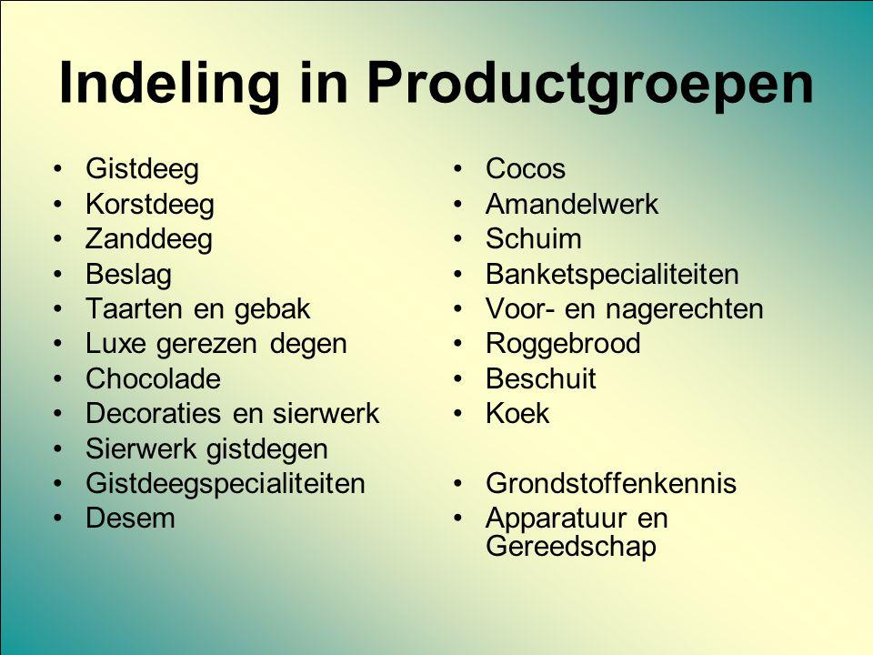 Indeling in Productgroepen