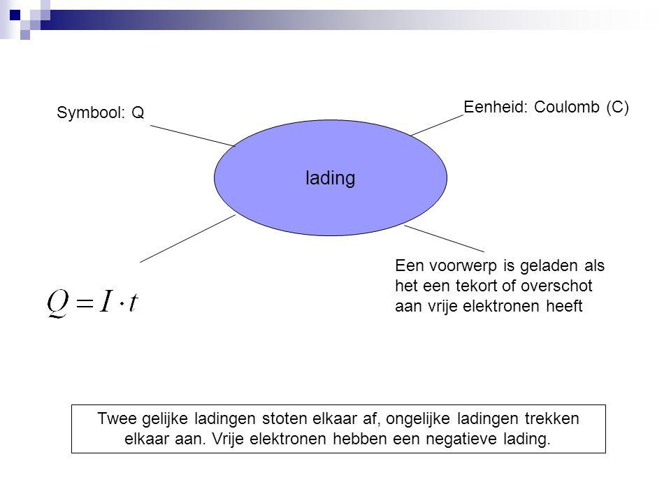 lading Eenheid: Coulomb (C) Symbool: Q