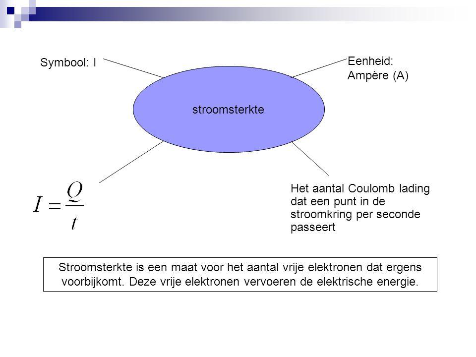 Symbool: I Eenheid: Ampère (A) stroomsterkte. Het aantal Coulomb lading dat een punt in de stroomkring per seconde passeert.