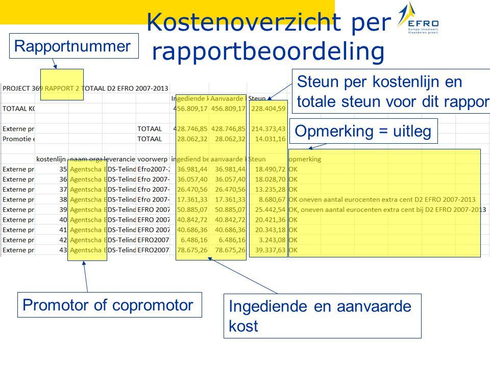 Kostenoverzicht per rapportbeoordeling
