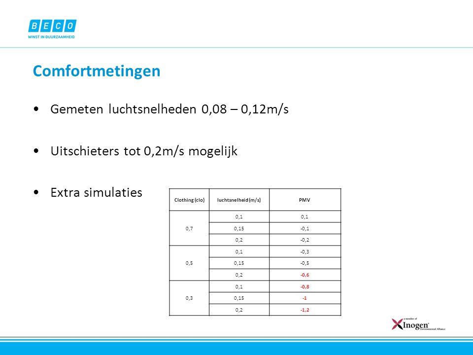 Comfortmetingen Gemeten luchtsnelheden 0,08 – 0,12m/s