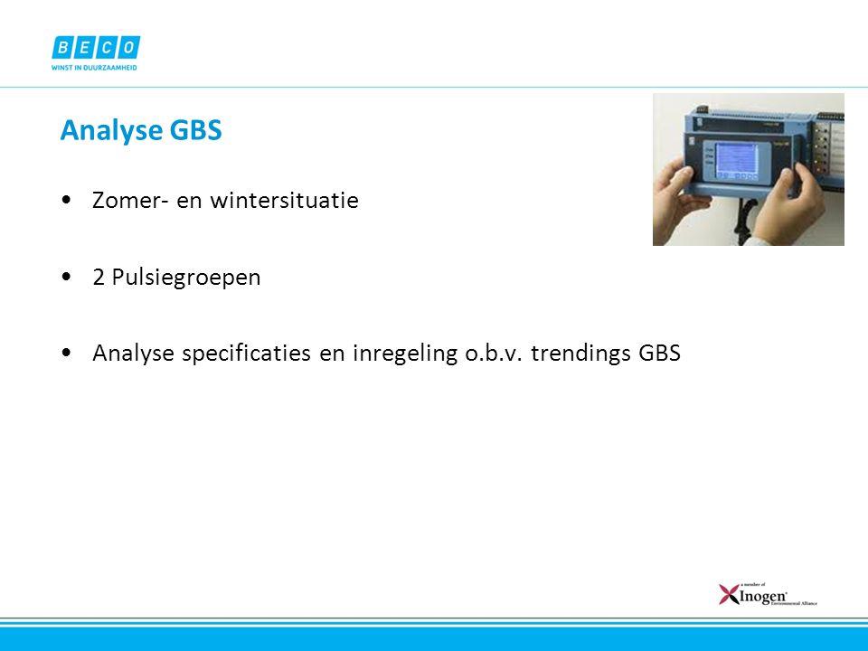 Analyse GBS Zomer- en wintersituatie 2 Pulsiegroepen