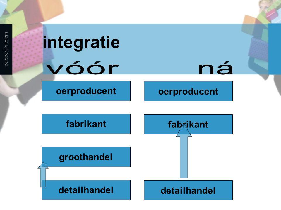 integratie vóór ná oerproducent oerproducent fabrikant fabrikant