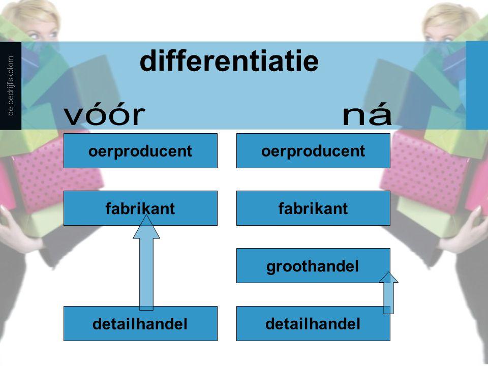 differentiatie vóór ná detailhandel fabrikant oerproducent