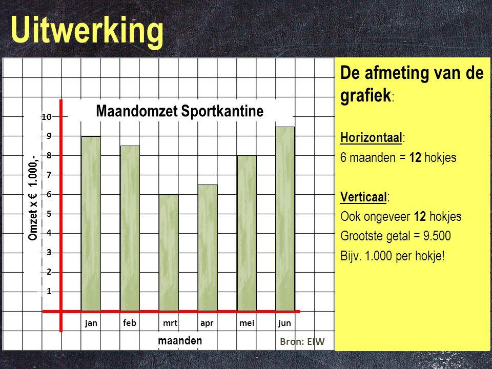 Vb3F-Verband in Grafieken