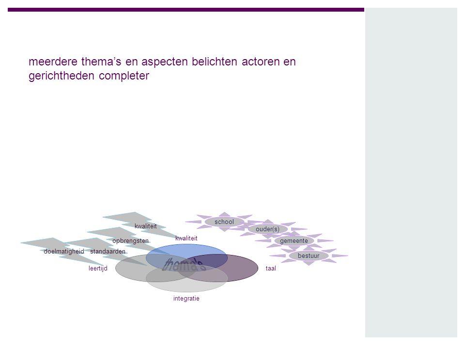 meerdere thema's en aspecten belichten actoren en gerichtheden completer