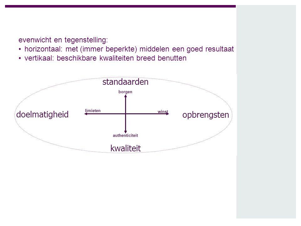 standaarden doelmatigheid opbrengsten kwaliteit