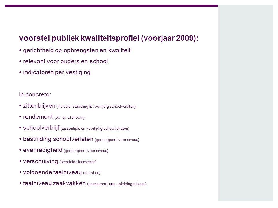 voorstel publiek kwaliteitsprofiel (voorjaar 2009):