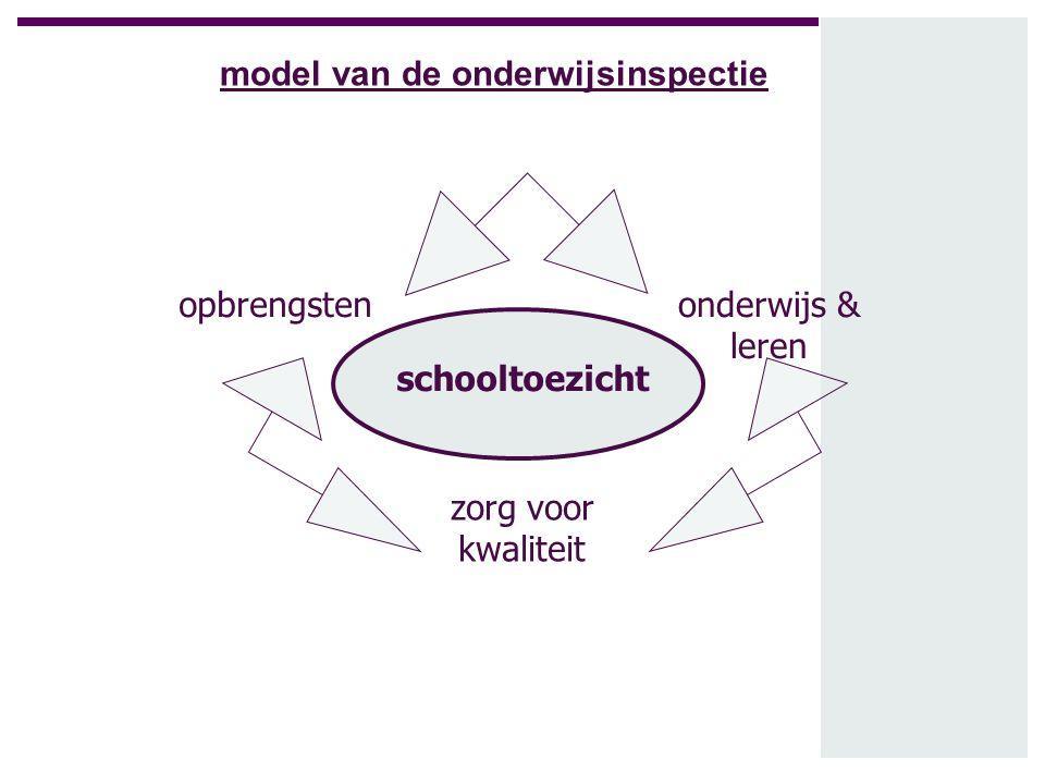 model van de onderwijsinspectie