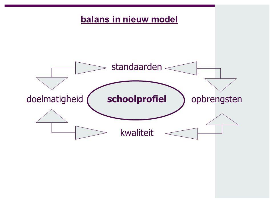balans in nieuw model standaarden doelmatigheid schoolprofiel opbrengsten kwaliteit