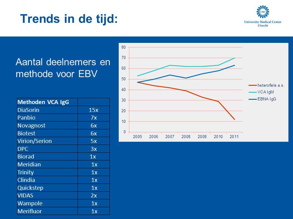 Trends in de tijd: Aantal deelnemers en methode voor EBV