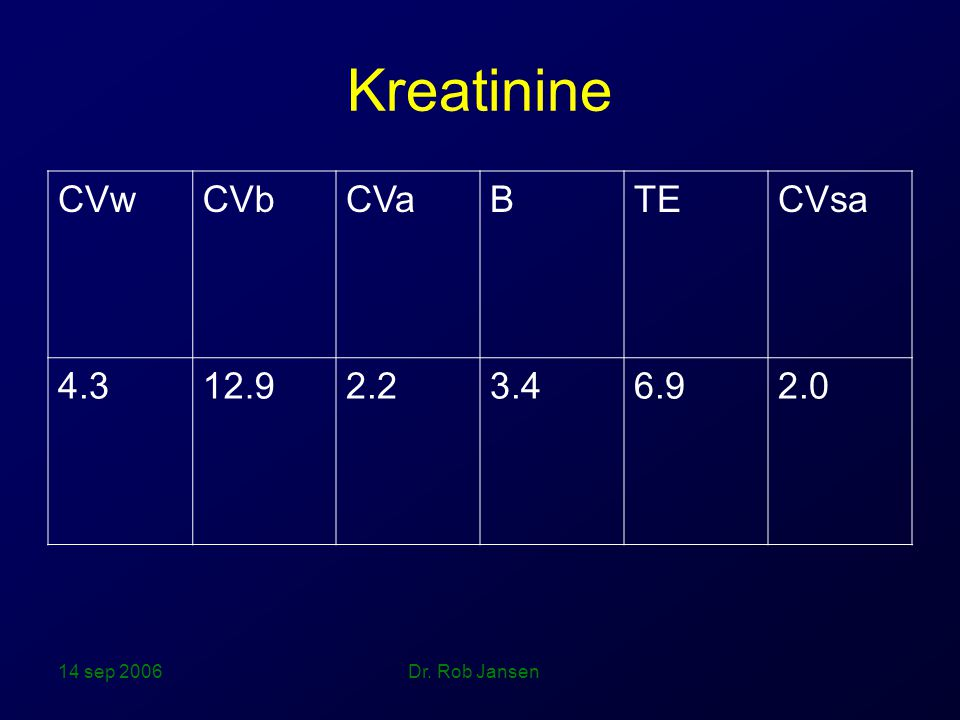 Kreatinine CVw CVb CVa B TE CVsa 4.3 12.9 2.2 3.4 6.9 2.0 14 sep 2006